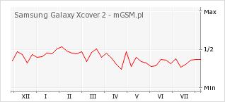 Wykres zmian popularności telefonu Samsung Galaxy Xcover 2