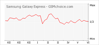 Grafico di modifiche della popolarità del telefono cellulare Samsung Galaxy Express