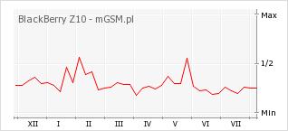 Wykres zmian popularności telefonu BlackBerry Z10