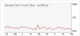 Wykres zmian popularności telefonu Alcatel One Touch Star