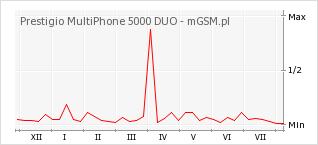 Wykres zmian popularności telefonu Prestigio MultiPhone 5000 DUO