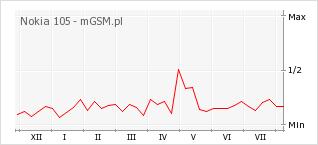 Wykres zmian popularności telefonu Nokia 105