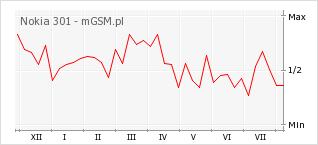Wykres zmian popularności telefonu Nokia 301