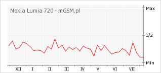 Wykres zmian popularności telefonu Nokia Lumia 720