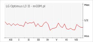 Wykres zmian popularności telefonu LG Optimus L3 II