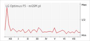 Wykres zmian popularności telefonu LG Optimus F5
