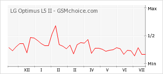 Popularity chart of LG Optimus L5 II