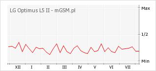Wykres zmian popularności telefonu LG Optimus L5 II