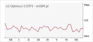 Wykres zmian popularności telefonu LG Optimus G E975