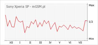 Wykres zmian popularności telefonu Sony Xperia SP
