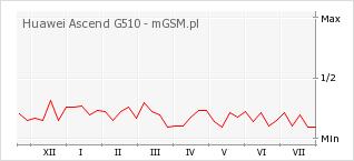 Wykres zmian popularności telefonu Huawei Ascend G510