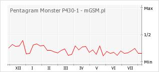 Wykres zmian popularności telefonu Pentagram Monster P430-1