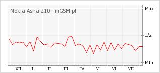 Wykres zmian popularności telefonu Nokia Asha 210