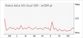 Wykres zmian popularności telefonu Nokia Asha 501 Dual SIM
