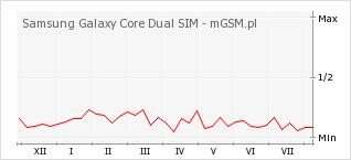 Wykres zmian popularności telefonu Samsung Galaxy Core Dual SIM