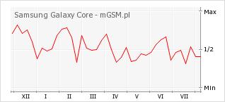 Wykres zmian popularności telefonu Samsung Galaxy Core