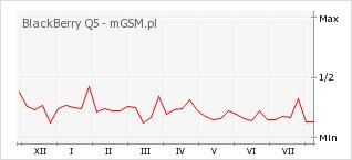 Wykres zmian popularności telefonu BlackBerry Q5