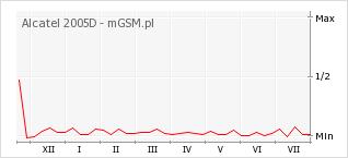 Wykres zmian popularności telefonu Alcatel 2005D