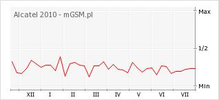 Wykres zmian popularności telefonu Alcatel 2010