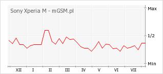 Wykres zmian popularności telefonu Sony Xperia M