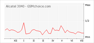 Popularity chart of Alcatel 3040