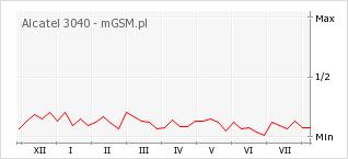 Wykres zmian popularności telefonu Alcatel 3040