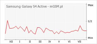 Wykres zmian popularności telefonu Samsung Galaxy S4 Active