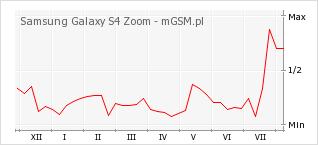 Wykres zmian popularności telefonu Samsung Galaxy S4 Zoom