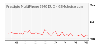 Popularity chart of Prestigio MultiPhone 3540 DUO