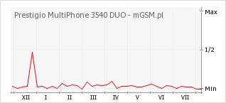 Wykres zmian popularności telefonu Prestigio MultiPhone 3540 DUO
