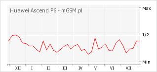 Wykres zmian popularności telefonu Huawei Ascend P6