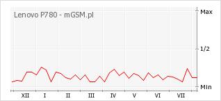 Wykres zmian popularności telefonu Lenovo P780