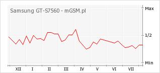 Wykres zmian popularności telefonu Samsung GT-S7560
