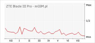 Wykres zmian popularności telefonu ZTE Blade III Pro