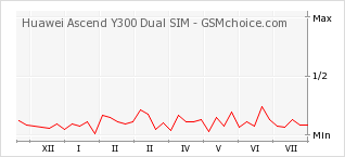 Popularity chart of Huawei Ascend Y300 Dual SIM