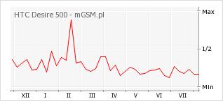 Wykres zmian popularności telefonu HTC Desire 500