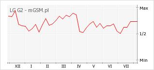 Wykres zmian popularności telefonu LG G2