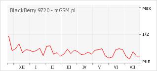 Wykres zmian popularności telefonu BlackBerry 9720