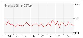 Wykres zmian popularności telefonu Nokia 106