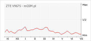 Wykres zmian popularności telefonu ZTE V967S