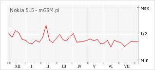 Wykres zmian popularności telefonu Nokia 515