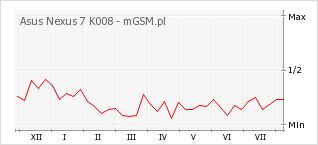 Wykres zmian popularności telefonu Asus Nexus 7 K008
