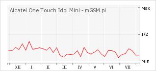 Wykres zmian popularności telefonu Alcatel One Touch Idol Mini