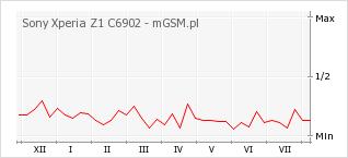 Wykres zmian popularności telefonu Sony Xperia Z1 C6902