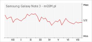 Wykres zmian popularności telefonu Samsung Galaxy Note 3