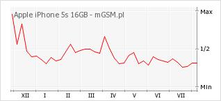 Wykres zmian popularności telefonu Apple iPhone 5s 16GB