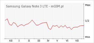 Wykres zmian popularności telefonu Samsung Galaxy Note 3 LTE