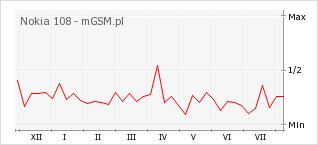Wykres zmian popularności telefonu Nokia 108