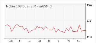 Wykres zmian popularności telefonu Nokia 108 Dual SIM