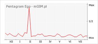 Wykres zmian popularności telefonu Pentagram Ego